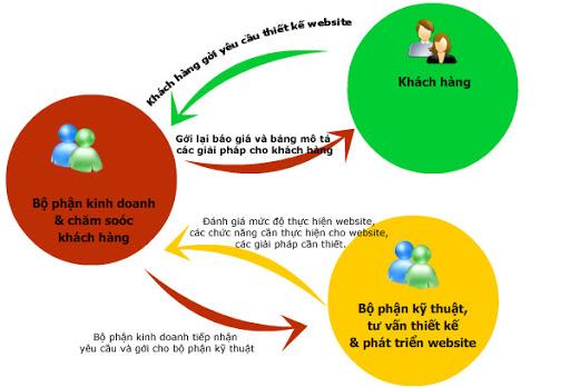 quy trình web