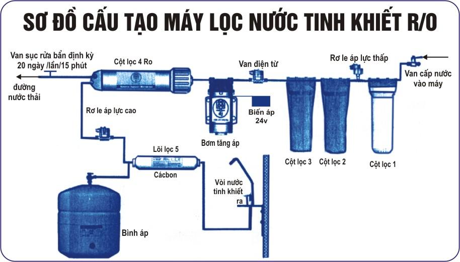 Hướng dẫn sử dụng máy lọc nước